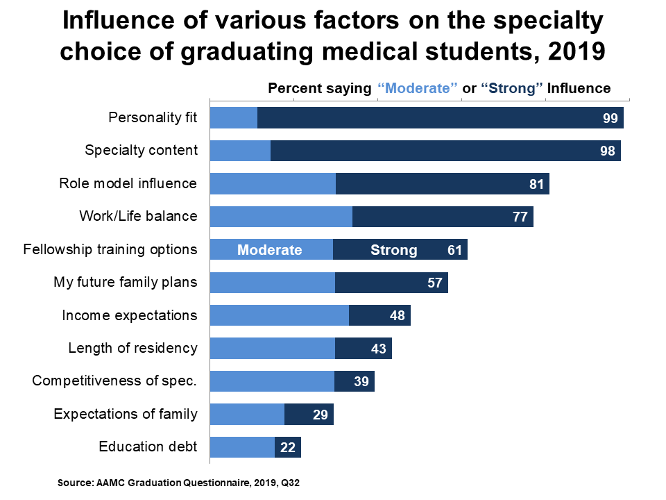 graph of specialty choice factors 2019