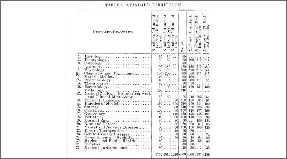 Standard curriculum in 1905