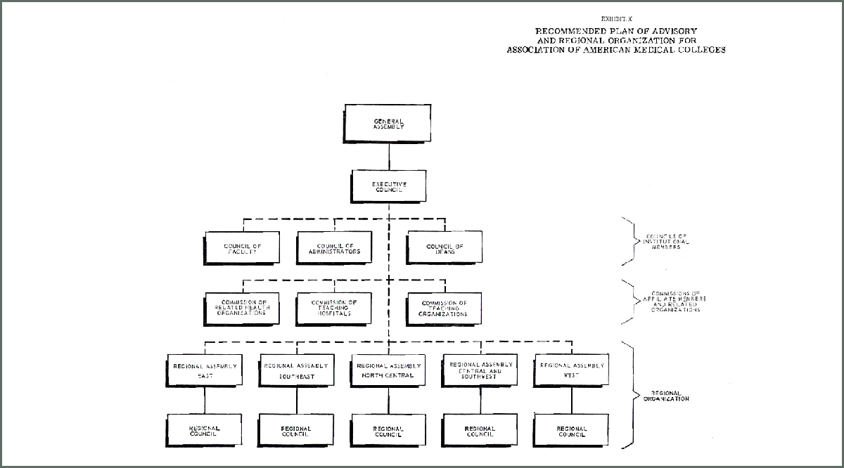 Recommended plan of advisory and regional organization by Coggeshall in 1965