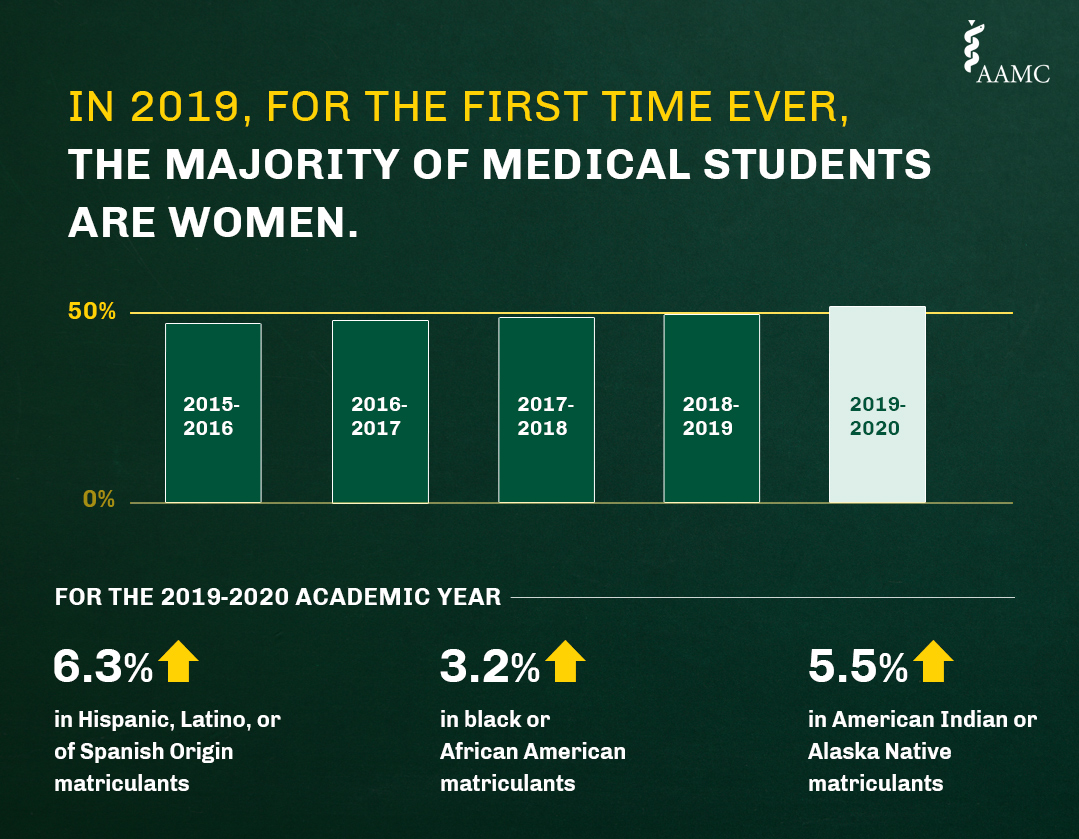 An infographic depicting data from the AAMC FACTS tables