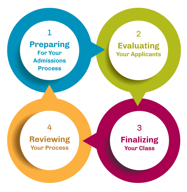 Illustration of the Admissions Lifecycle: Preparing for your admissions process, evaluating your applicants, finalizing your class, reviewing your process