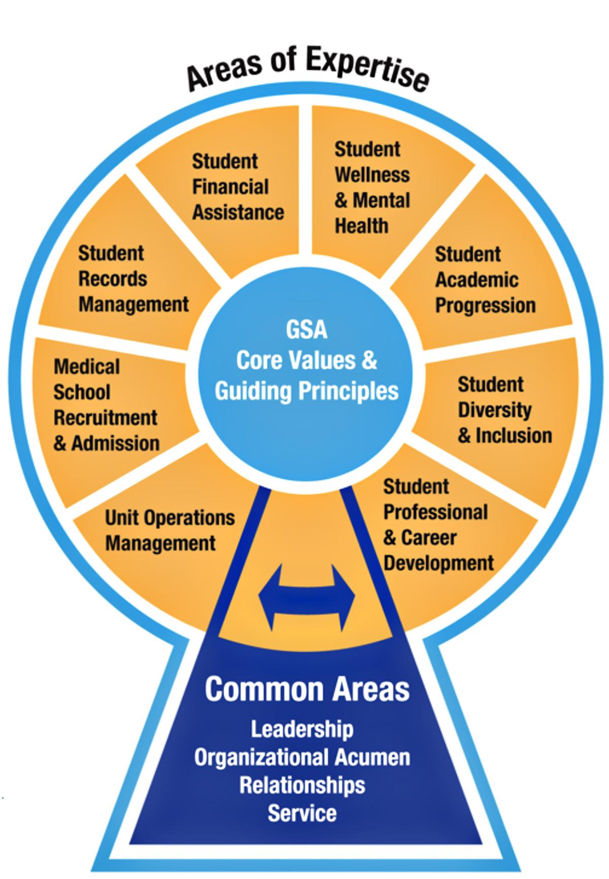 GSA Performance Framework graphic