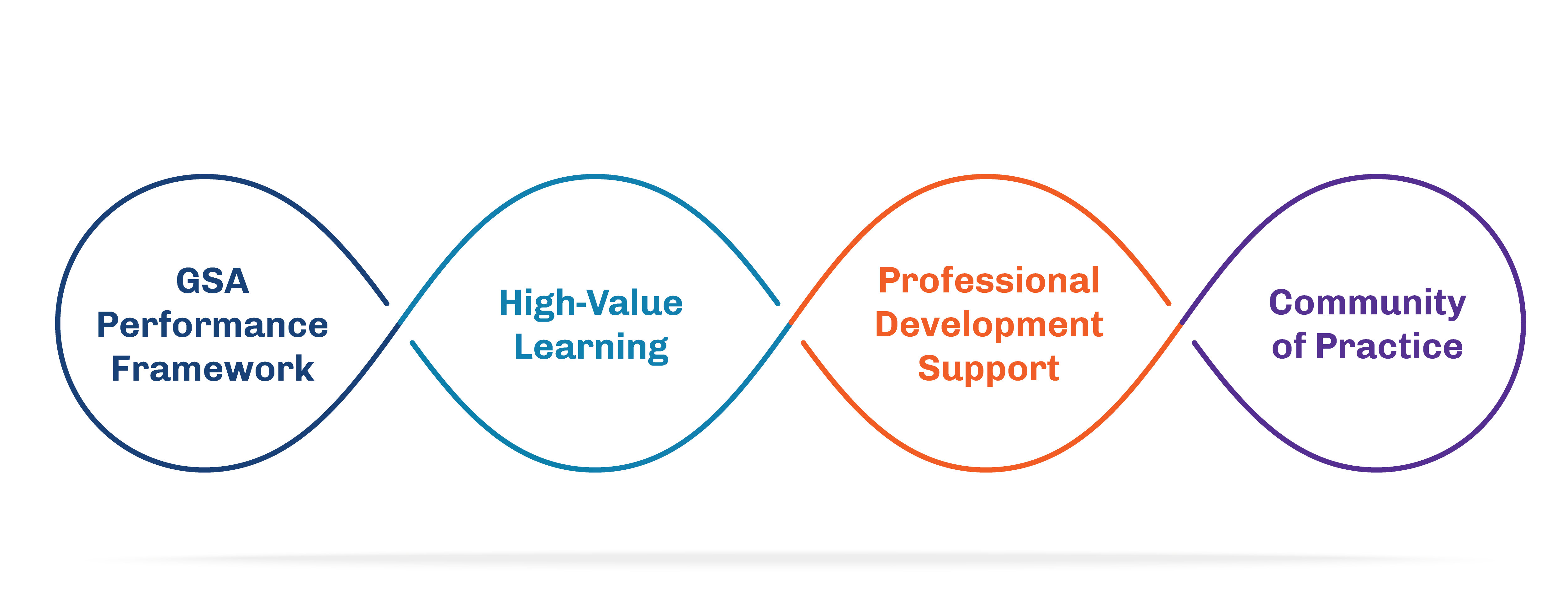 Four bubbles explaining the key components of the GSA Professional Development Initiative: the performance framework, high-value learning, professional development support, and community of practice.