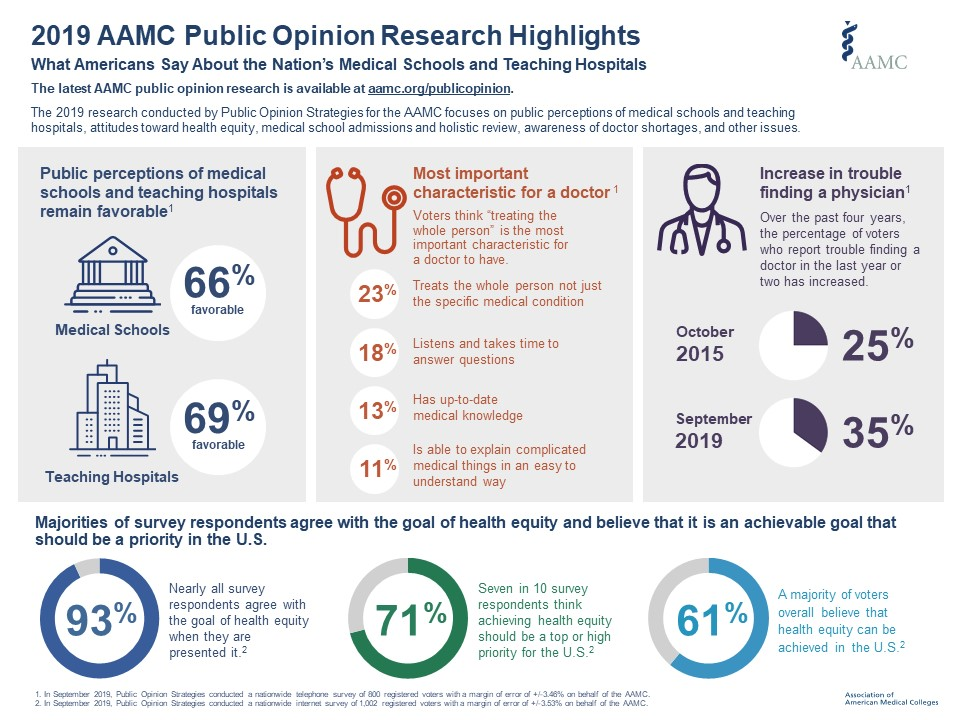 2019 AAMC Public Opinion Research Highlights