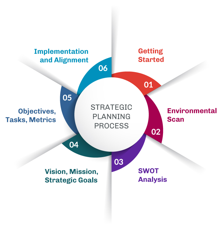 The Strategic Planning Process in 6 Steps: 1. Getting Started; 2. Environmental Scan; 3. SWOT Analysis; 4. Vision, Mission, Strategic Goals; 5. Objectives, Tasks, Metrics; 6. Implementation and Alignment