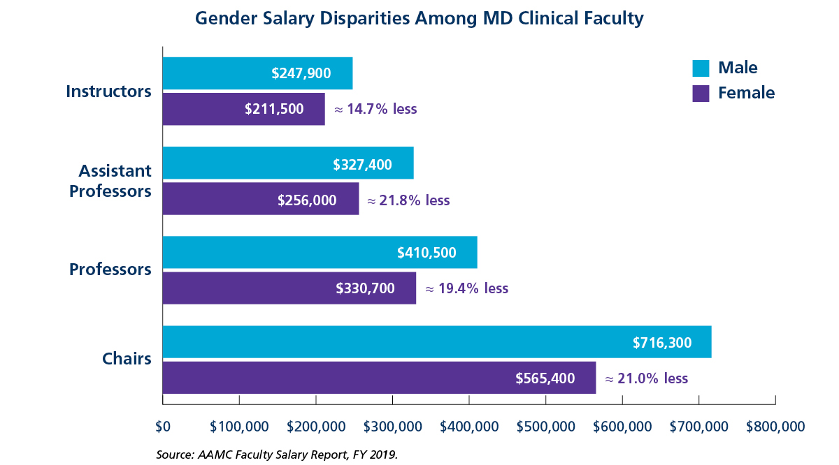 Gender Salary Disparities Among MD Clinical Faculty