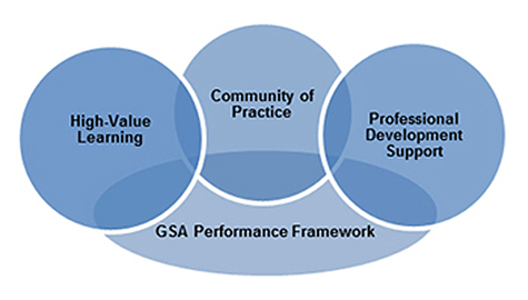 GSA Performance Framework