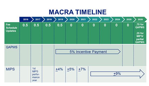 MACRA Timeline