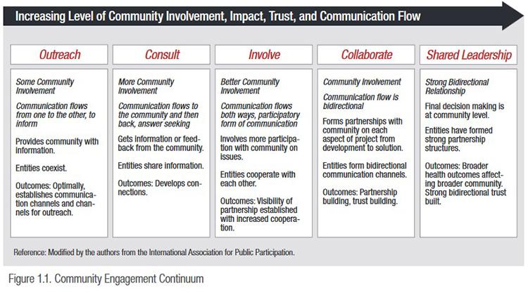 Community Engagement Continuum thumbnail