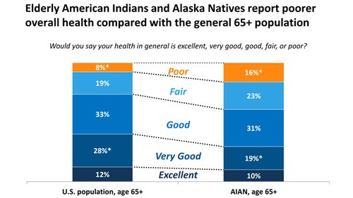 Elderly American Indians and Alaska Natives report poorer overall health compared with the general 65+ population
