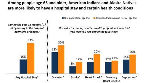 Among people age 65 and older, American Indians and Alaska Natives are more likely to have a hospital stay and certain health conditions