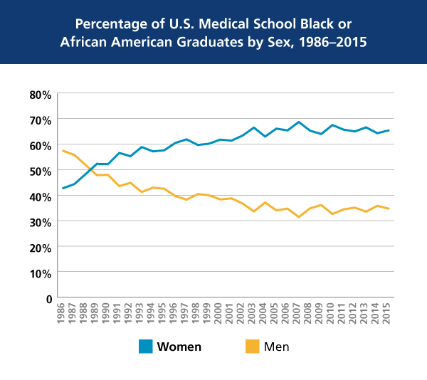 Percentage of U.S. Medical School Black or African American Graduates by Sex in 1986-2015 chart