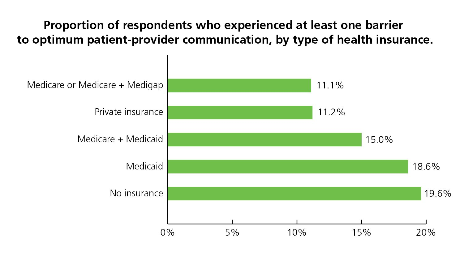 Uninsured people and those with Medicaid are more likely to report problems with patient-provider communications than are people with Medicare or private insurance.