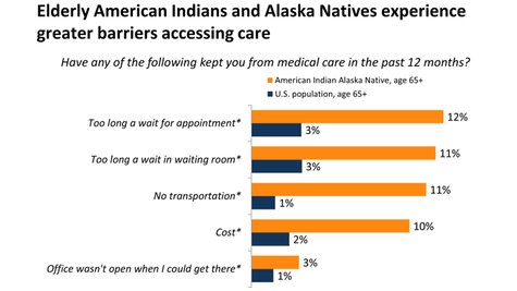 Elderly American Indians and Alaska Natives experience greater barriers accessing care