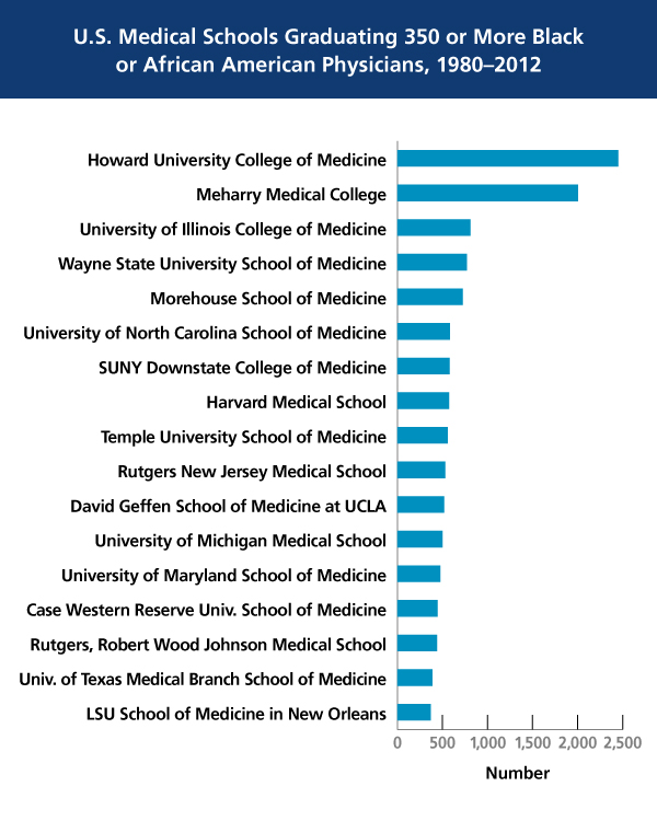 U.S. Medical Schools Graduating 350 or More Black or African American Physicians in 1980-2012 chart