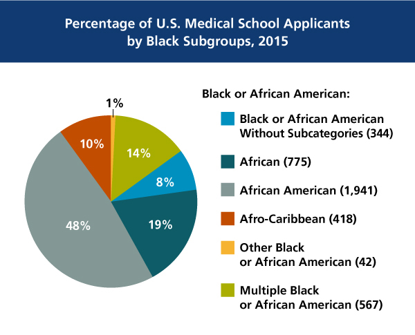 Percentage of U.S. Medical School Applicants by Black Subgroups in 2015 chart