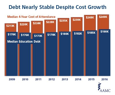 debt nearly stable despite cost growth chart