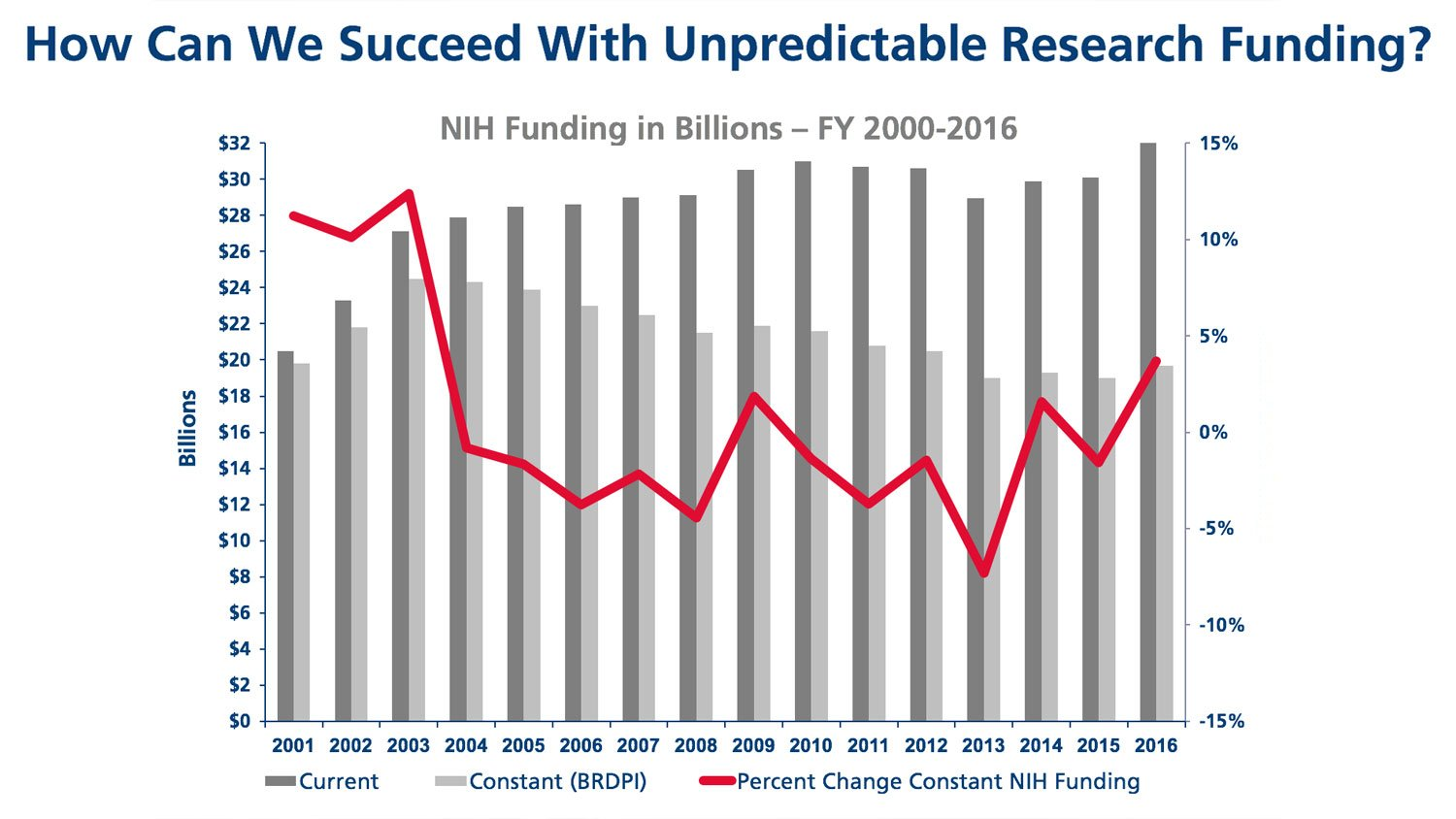 The red line represents the percent change in constant NIH funding. Although the NIH budget appears to be increasing, it is shrinking in purchasing power.