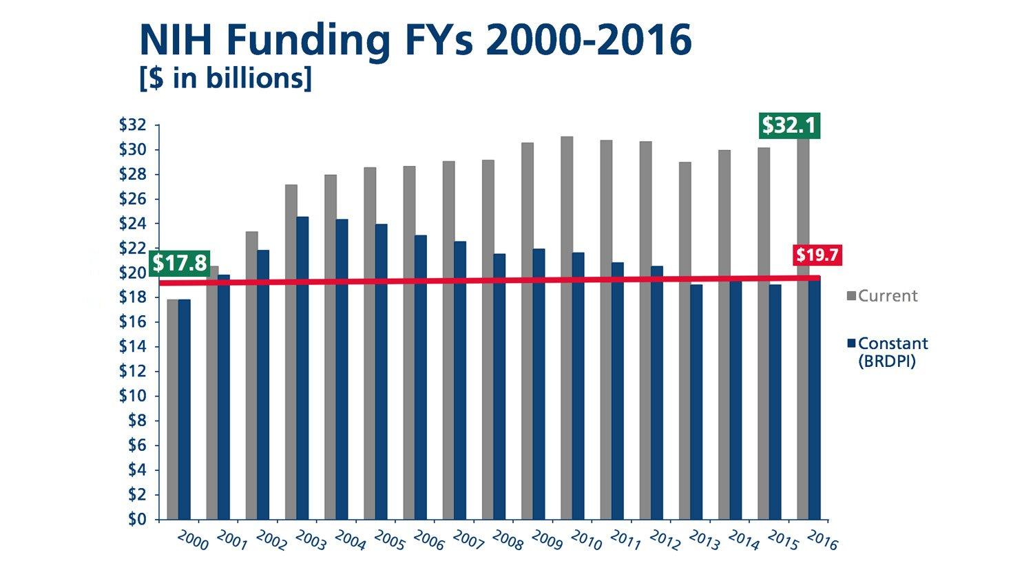 The 2014 level of funding is similar in purchasing power to levles from 2000 to 2001. The NIH budget, while increasing in dollar amount, is actually shrinking in power.