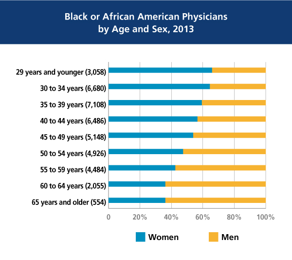 Black or African American Physicians by Age and Sex in 2013 chart
