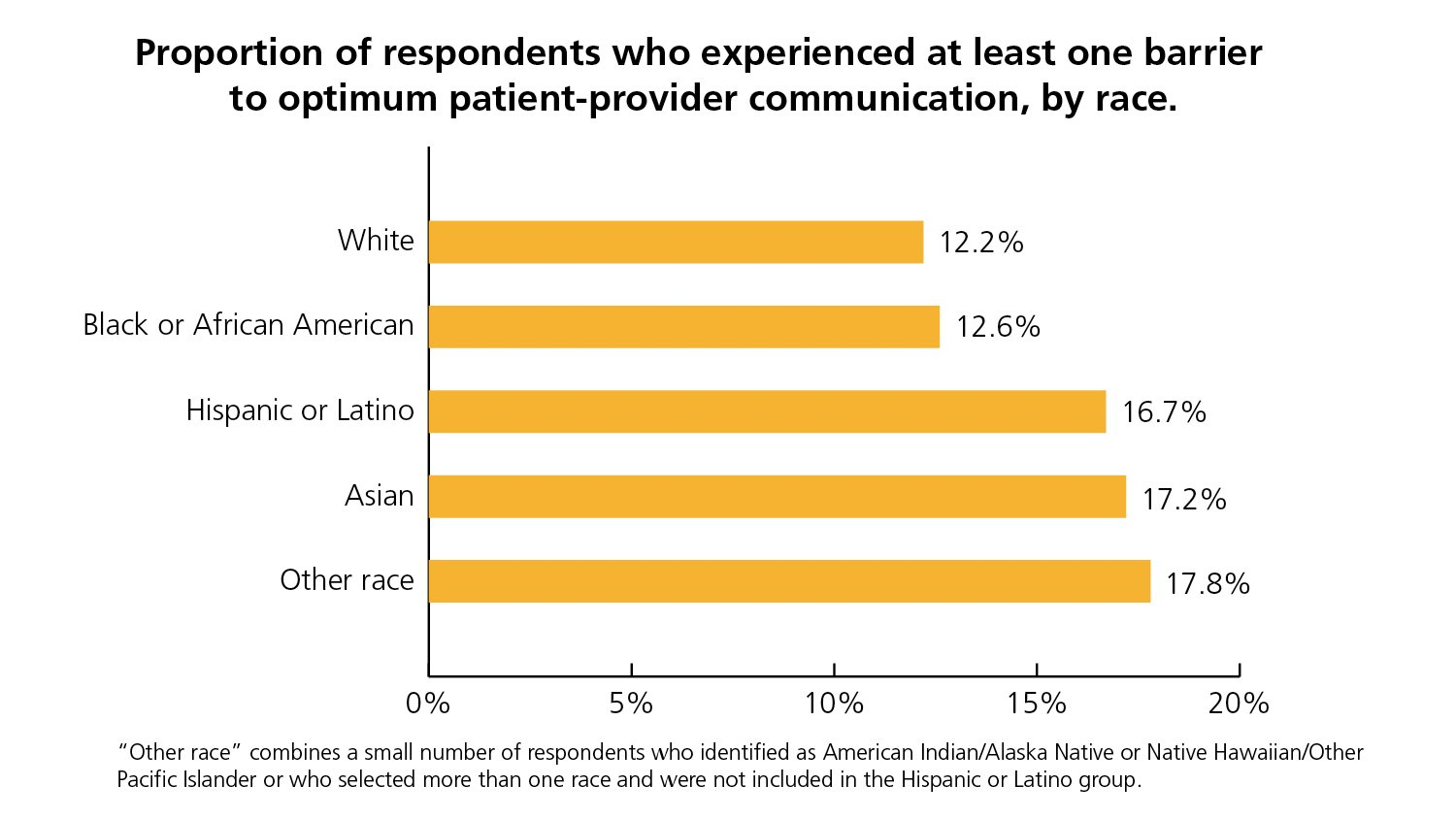 U.S. adults who identify as Hispanic or Latino, Asian, or Other Race reported more problems with patient-provider communications than did respondents who were white or black or African American.