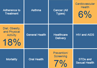 Health Outcomes Pie Chart