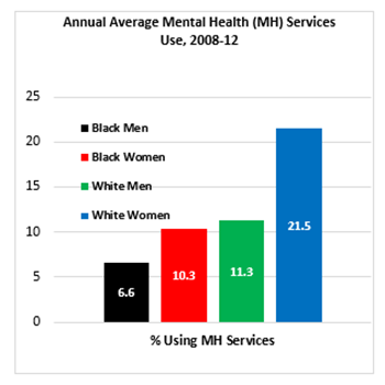 Annual Average Mental Health (MH) Services Use chart