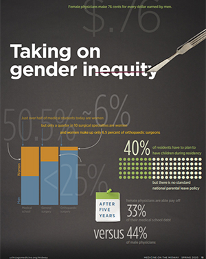 Taking on Gender Inequity