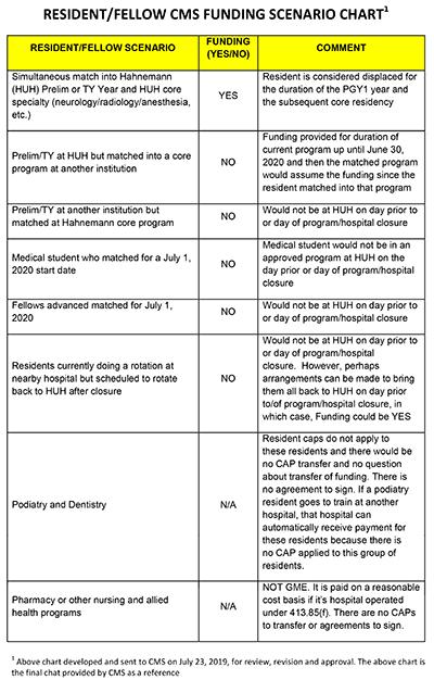 Resident/Fellow CMS Funding Scenario Chart